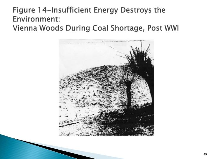 Figure 14-Insufficient Energy Destroys the Environment: