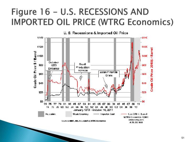 Figure 16 - U.S. RECESSIONS AND IMPORTED OIL PRICE (WTRG Economics)