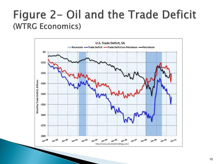 Figure 2- Oil and the Trade Deficit