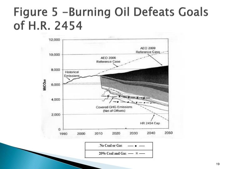 Figure 5 -Burning Oil Defeats Goals of H.R. 2454