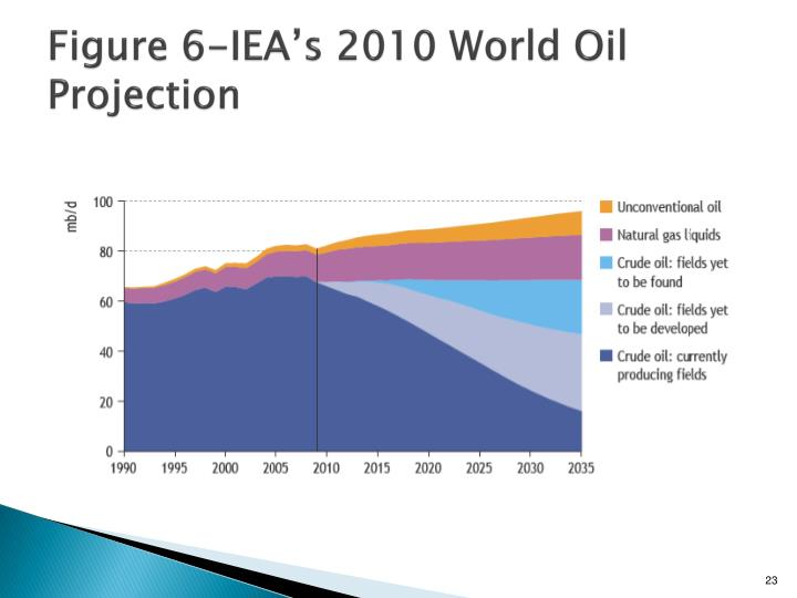 Figure 6-IEA's 2010 World Oil Projection