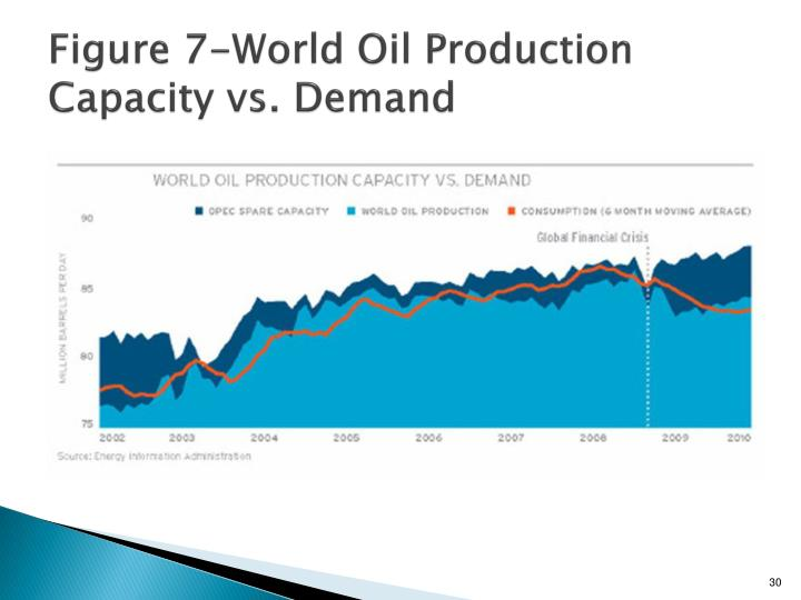 Figure 7-World Oil Production Capacity vs. Demand