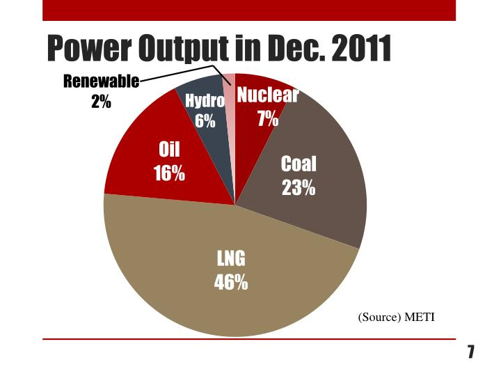 Power Output in Dec. 2011