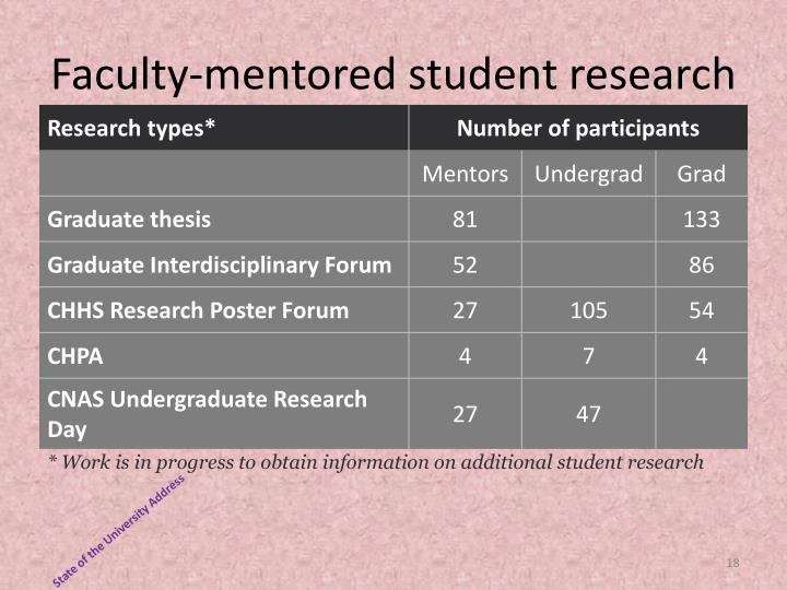 Faculty-mentored student research