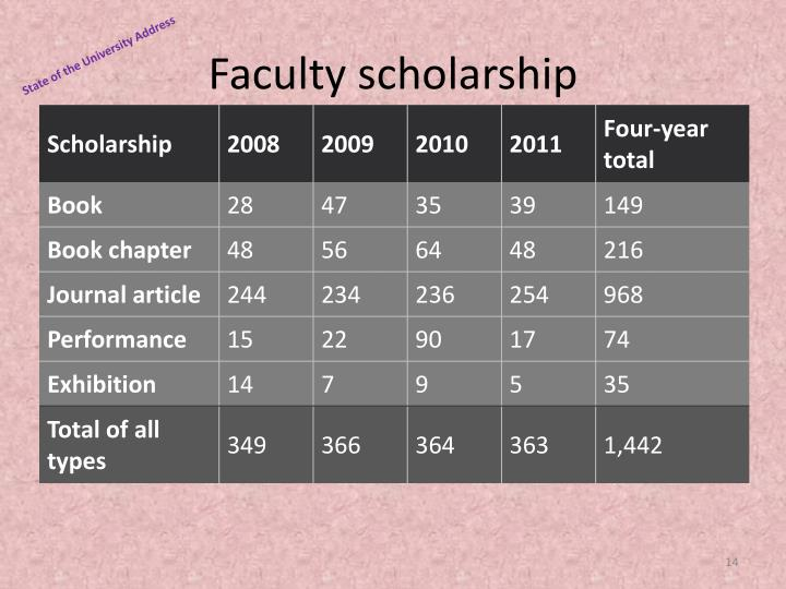 Faculty scholarship