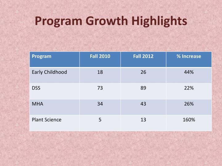 Program Growth Highlights