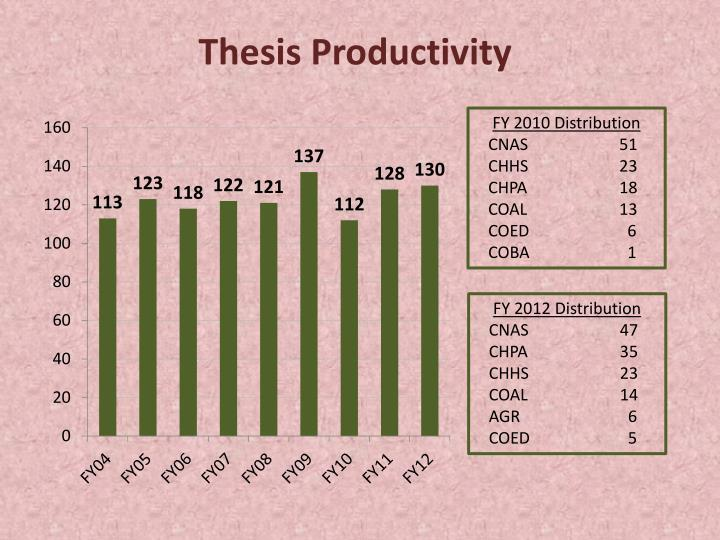 Thesis Productivity