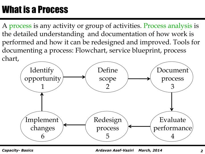 What is a process