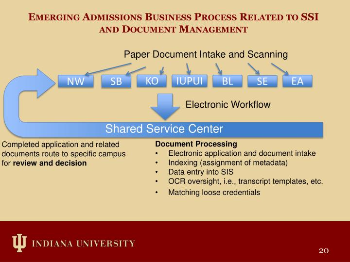 Emerging Admissions Business Process Related to SSI and Document Management
