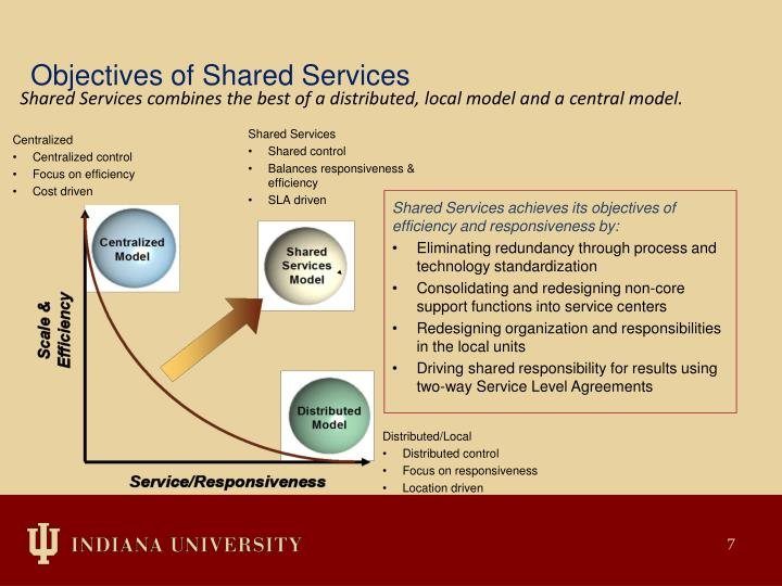 Objectives of Shared Services