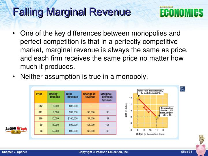 Falling Marginal Revenue