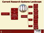 current research systems landscape