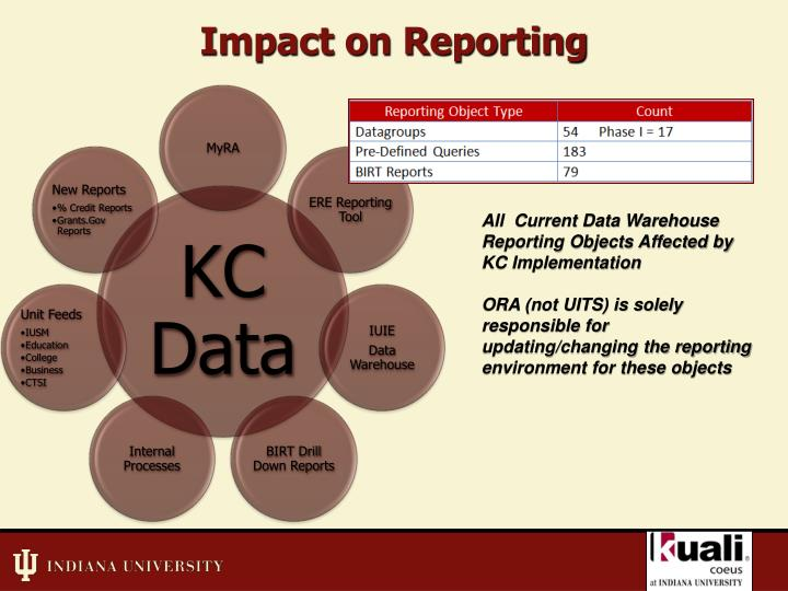Impact on Reporting