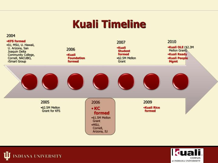Kuali Timeline