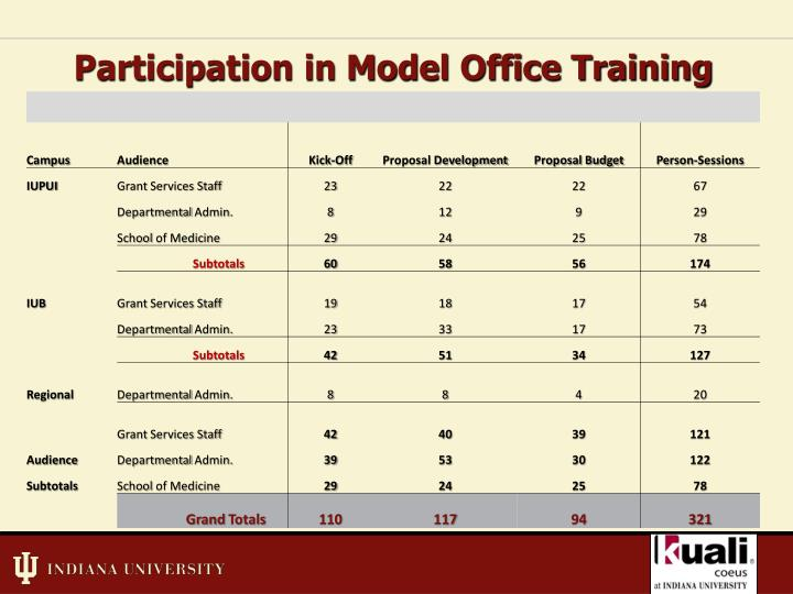 Participation in Model Office Training