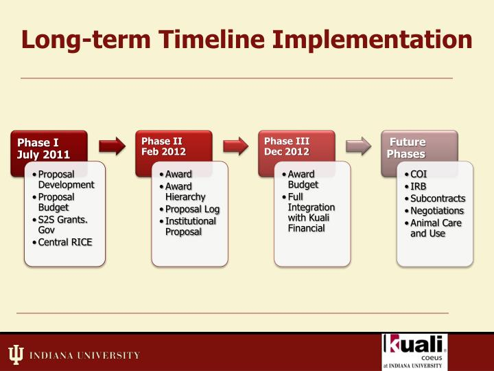 Long-term Timeline Implementation