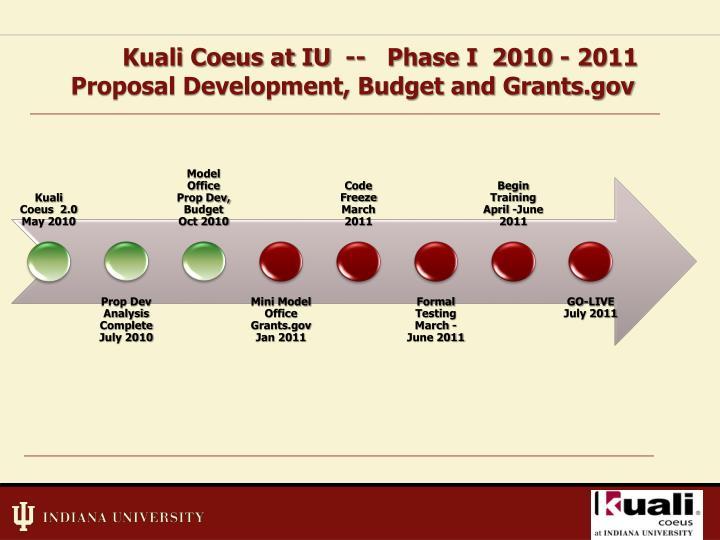 Kuali Coeus at IU  --   Phase I  2010 - 2011