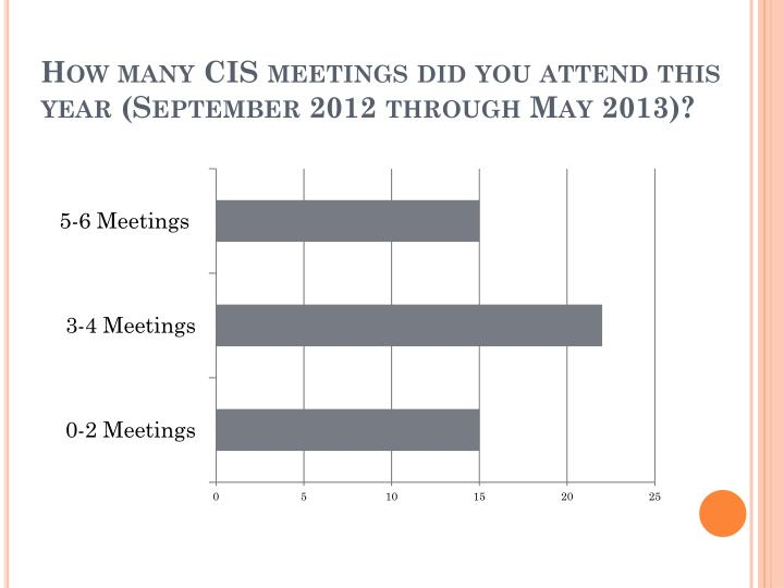 How many cis meetings did you attend this year september 2012 through may 2013