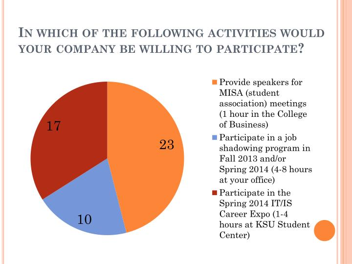 In which of the following activities would your company be willing to participate
