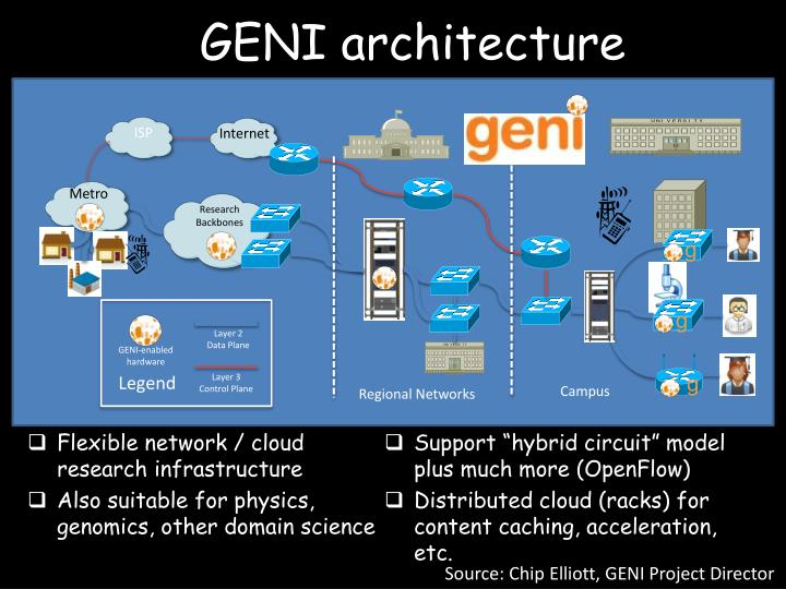 GENI architecture