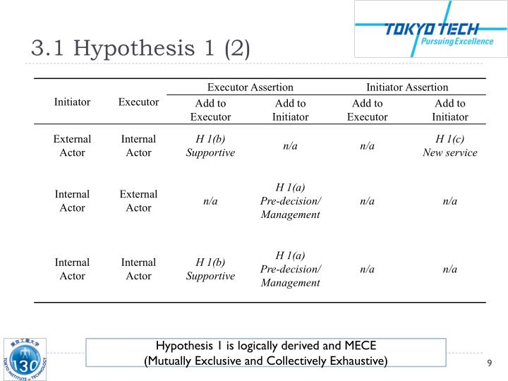 3.1 Hypothesis 1 (2)