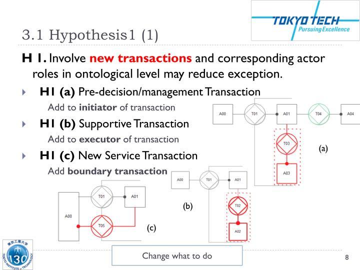 3.1 Hypothesis1 (1)