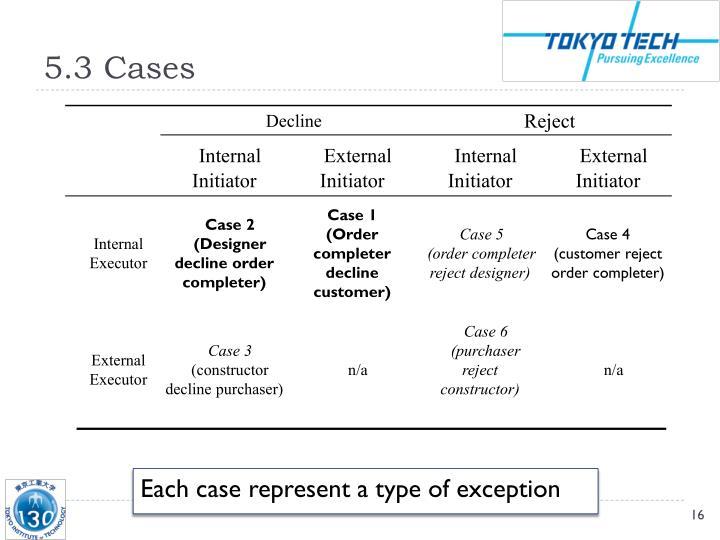5.3 Cases