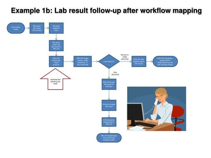 Example 1b: Lab result follow-up after workflow mapping