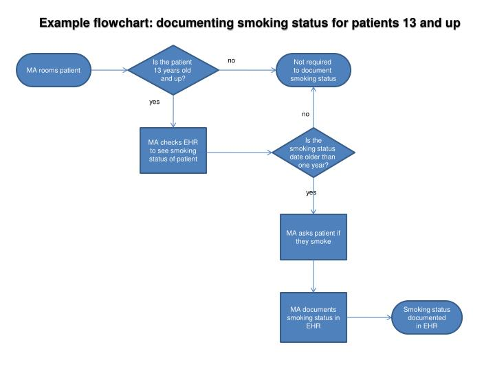 Example flowchart: documenting smoking status for patients 13 and up