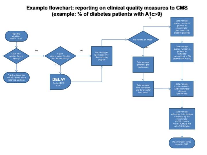 Example flowchart: reporting on clinical quality measures to CMS