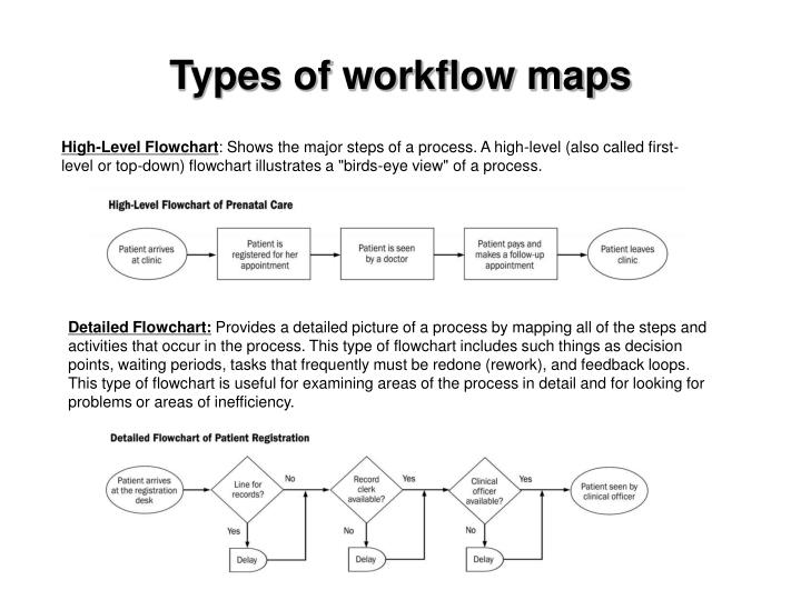 Types of workflow maps