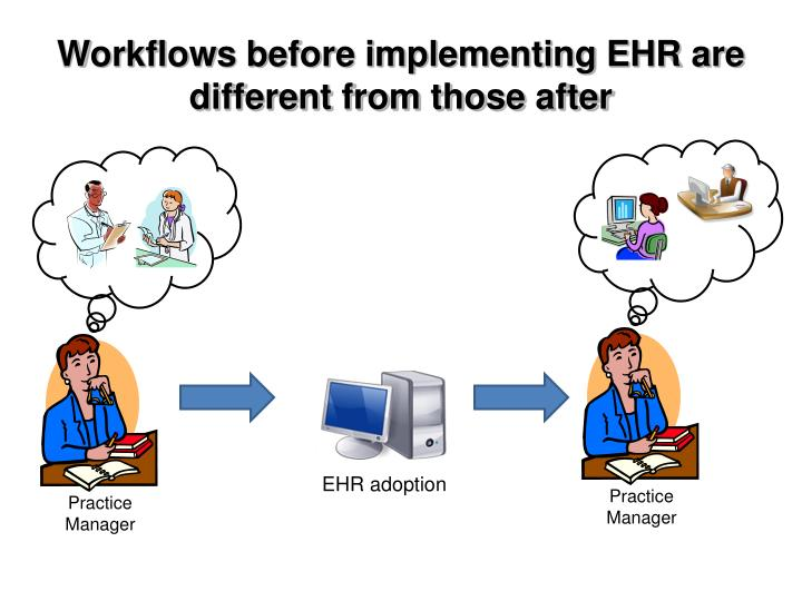 Workflows before implementing EHR are different from those after