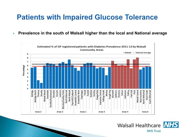 Patients with Impaired Glucose Tolerance