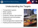understanding the targets