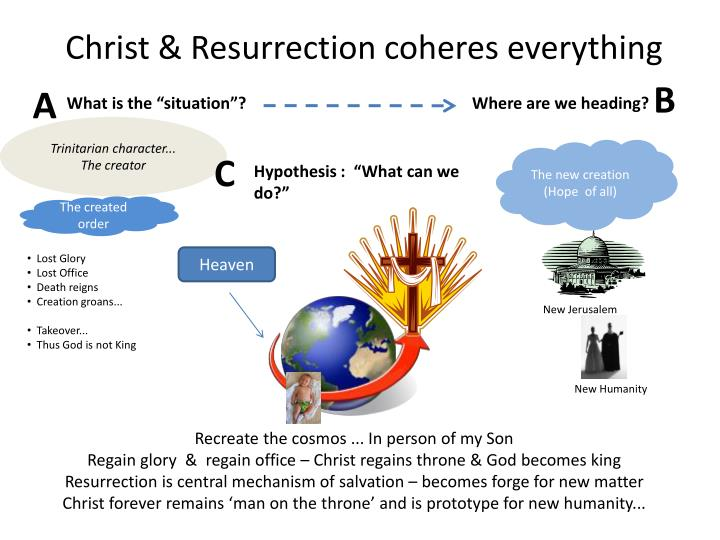 Christ & Resurrection coheres everything