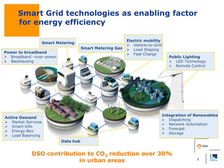 Smart Grid technologies as enabling factor for energy efficiency