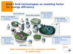 smart grid technologies as enabling factor for energy efficiency