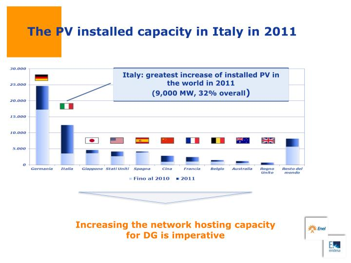 The PV installed capacity in Italy in 2011