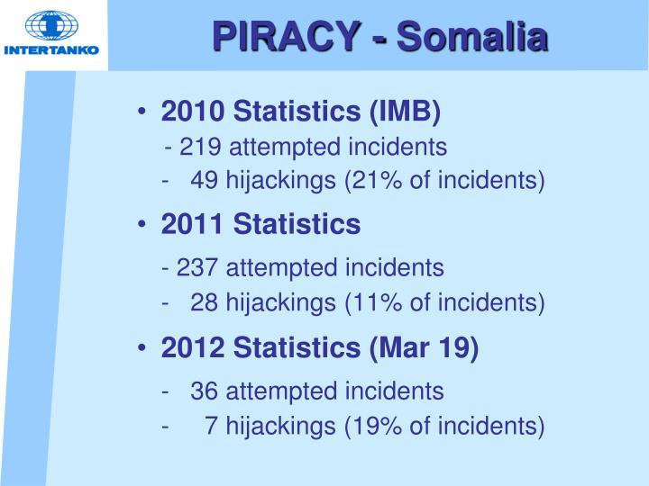 PIRACY - Somalia