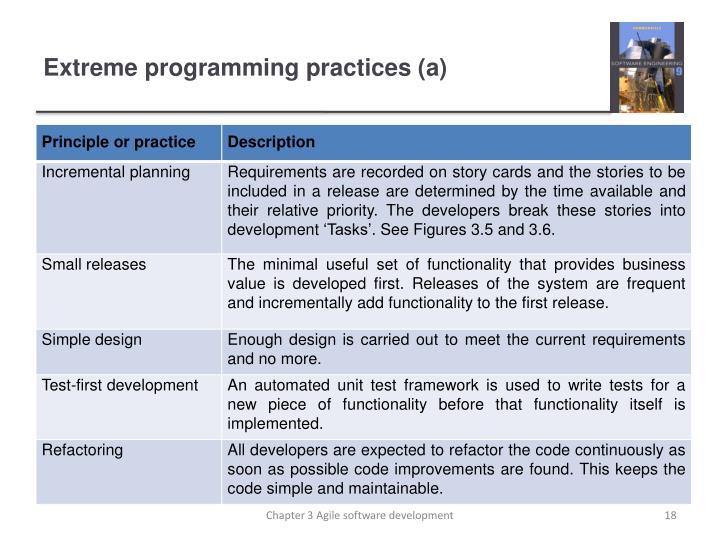 Extreme programming practices (a)