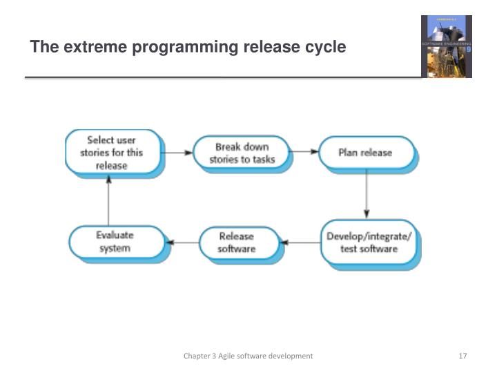 The extreme programming release cycle