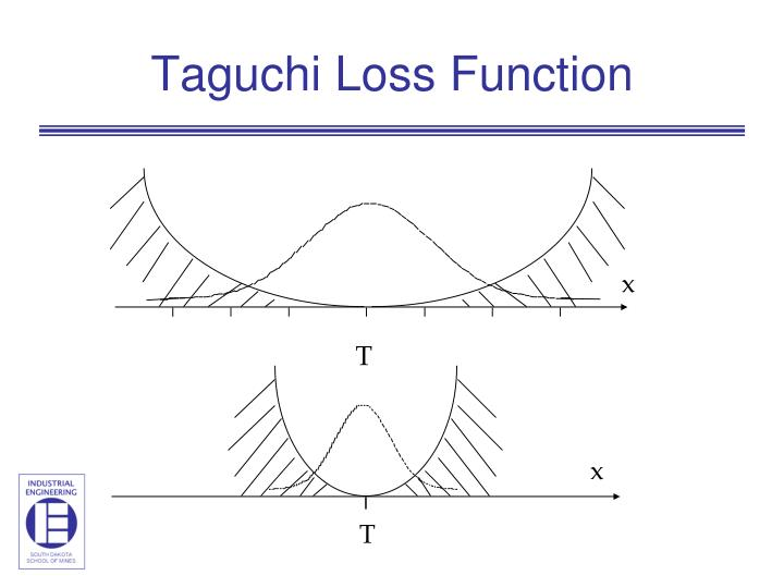 Taguchi Loss Function