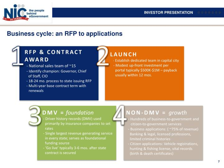 Business cycle: an RFP to applications