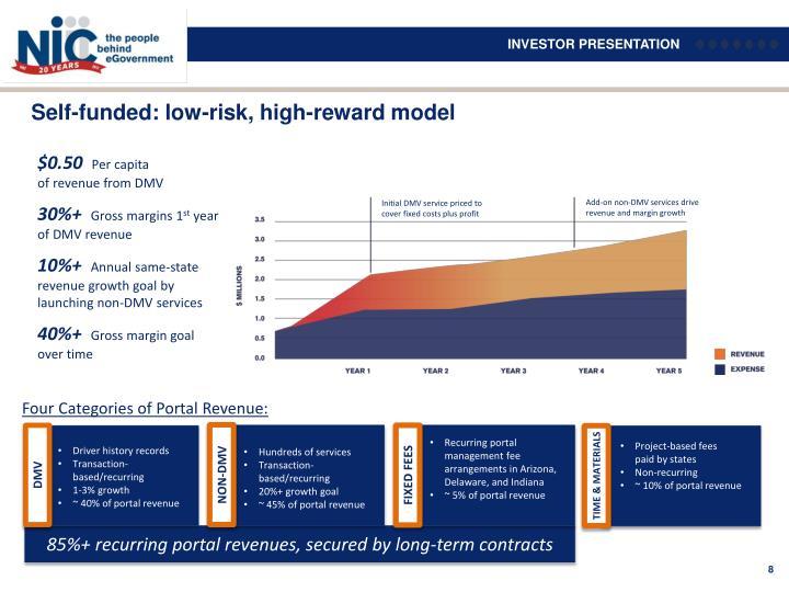 Self-funded: low-risk, high-reward model