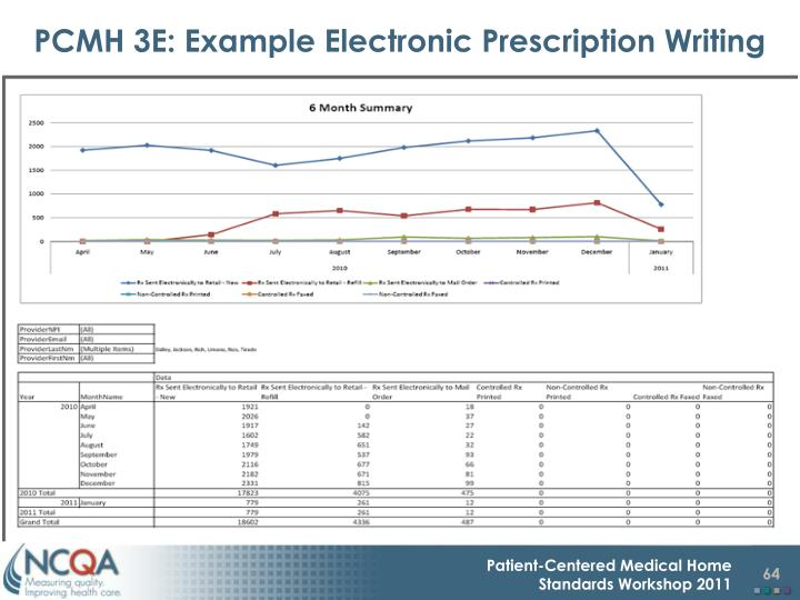 PCMH 3E: Example Electronic Prescription Writing