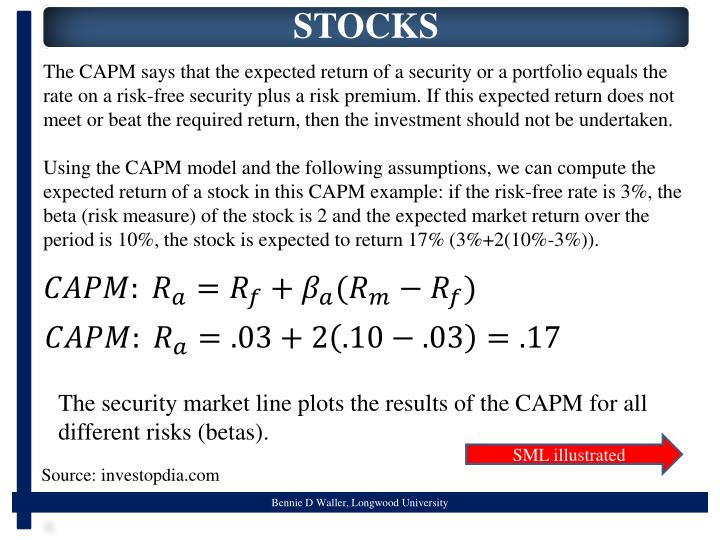 The CAPM says that the expected return of a security or a portfolio equals the rate on a risk-free security plus a risk premium. If