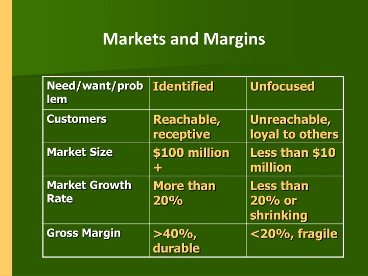 Markets and Margins