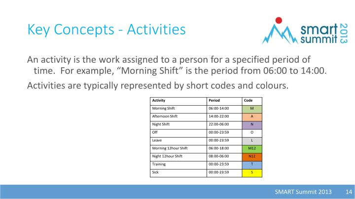 Key Concepts - Activities