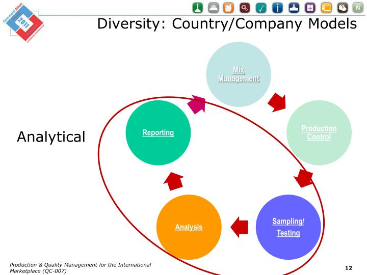 Diversity: Country/Company Models