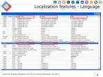 localization features language1